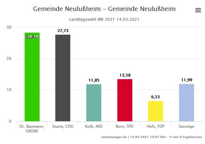 Landtagsergebnisse Schnellmeldung für Neulußheim 14-03-2021